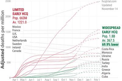 Vaccines chart death world hydroxychloroquine