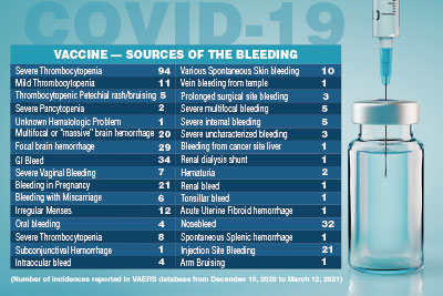 vaccines COVID19 sources of bleeding chart